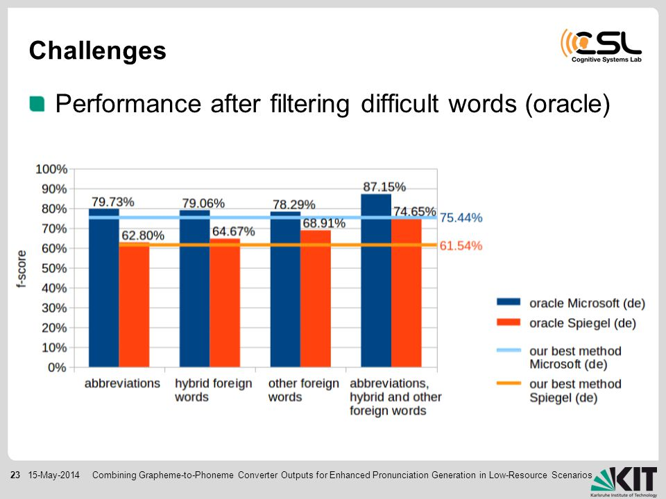 2315-May-2014 Performance after filtering difficult words (oracle) Challenges Combining Grapheme-to-Phoneme Converter Outputs for Enhanced Pronunciation Generation in Low-Resource Scenarios