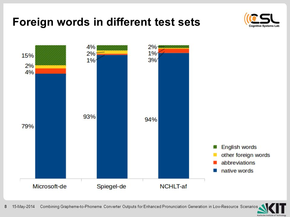 815-May-2014 Foreign words in different test sets Combining Grapheme-to-Phoneme Converter Outputs for Enhanced Pronunciation Generation in Low-Resource Scenarios