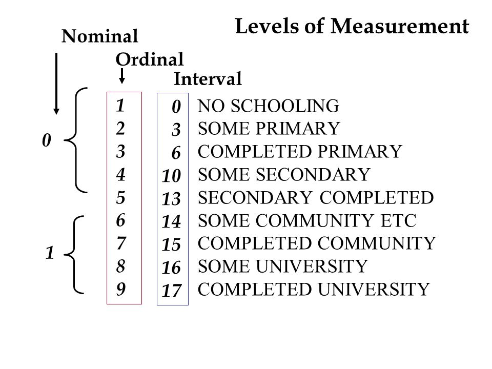 Levels of Measurement NO SCHOOLING SOME PRIMARY COMPLETED PRIMARY SOME SECONDARY SECONDARY COMPLETED SOME COMMUNITY ETC COMPLETED COMMUNITY SOME UNIVERSITY COMPLETED UNIVERSITY 1 2 3 4 5 6 7 8 9 0 3 6 10 13 14 15 16 17 Interval Ordinal 0 1 Nominal
