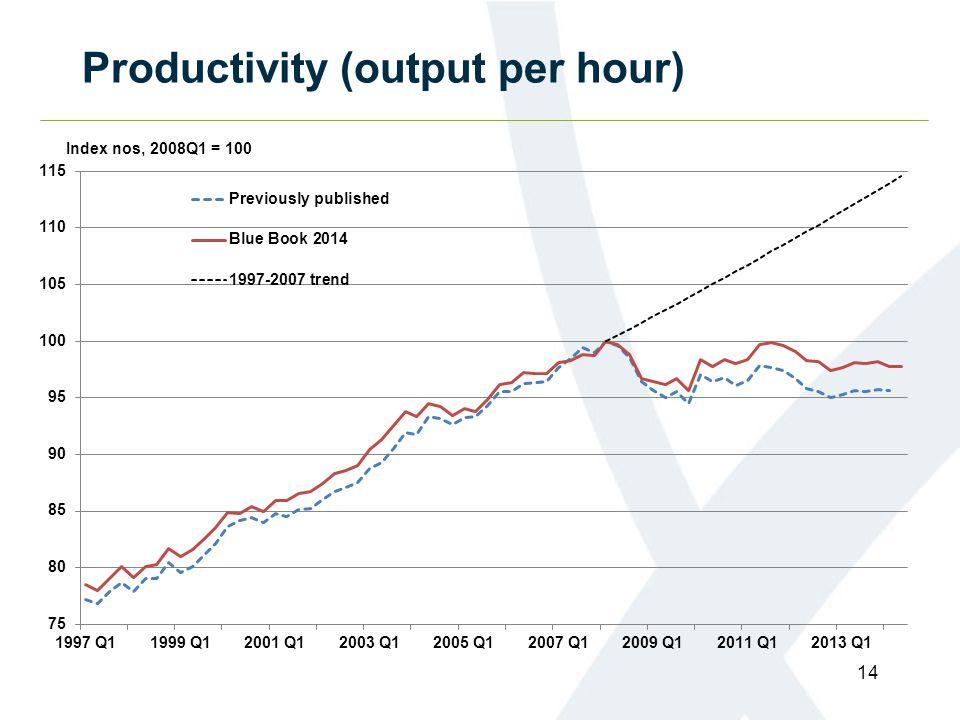 Productivity (output per hour) 14