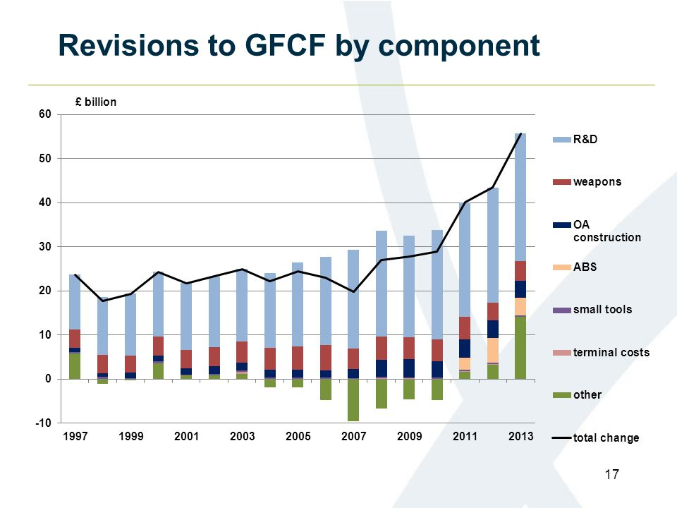 Revisions to GFCF by component 17