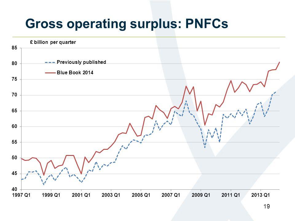 Gross operating surplus: PNFCs 19