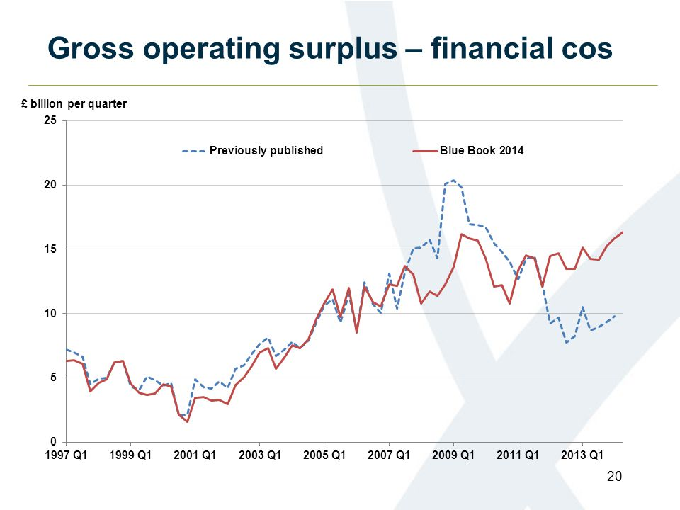 Gross operating surplus – financial cos 20