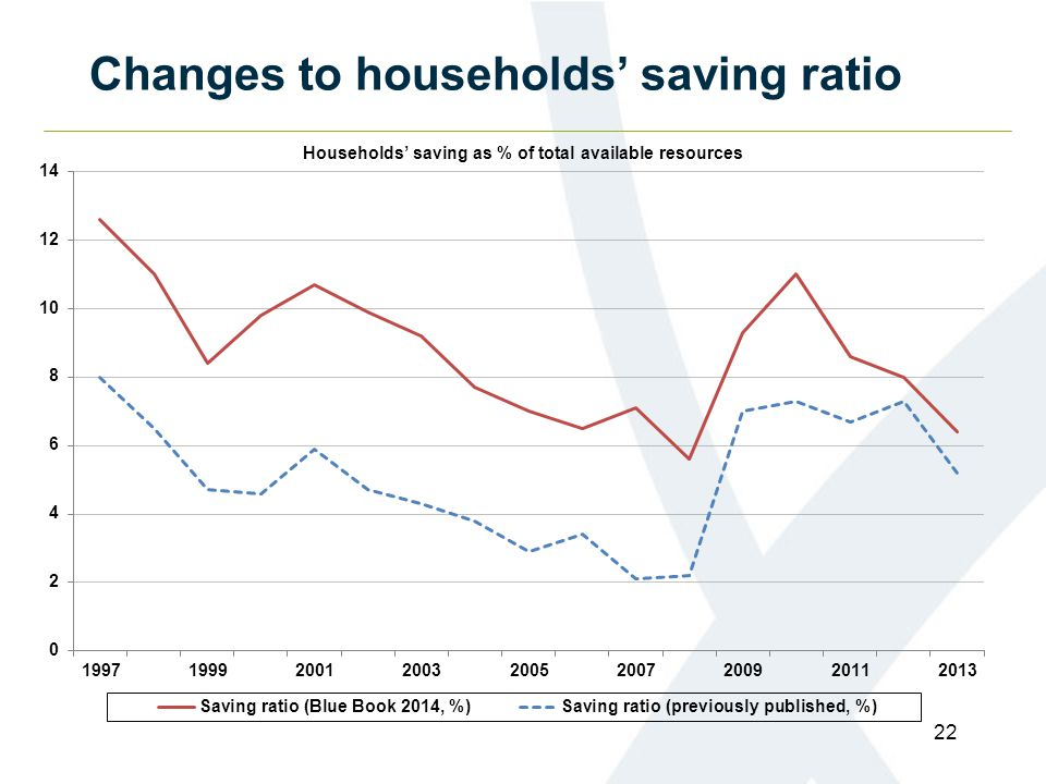 Changes to households' saving ratio 22