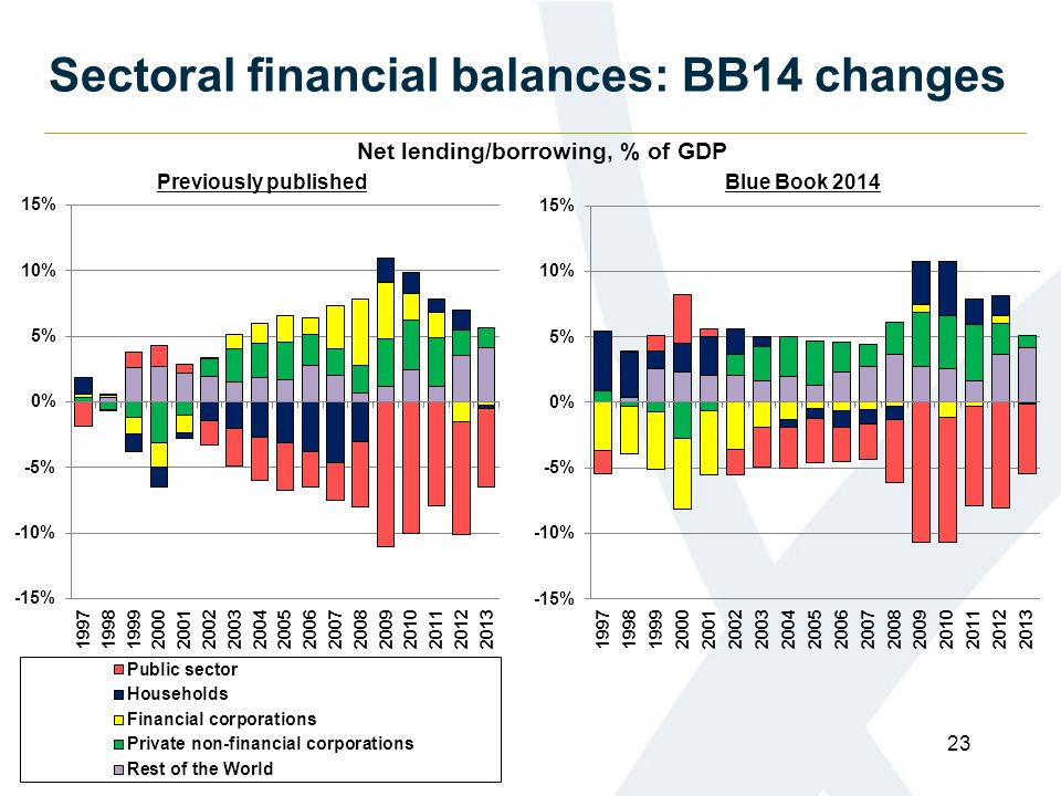 Sectoral financial balances: BB14 changes Net lending/borrowing, % of GDP Previously publishedBlue Book 2014 23
