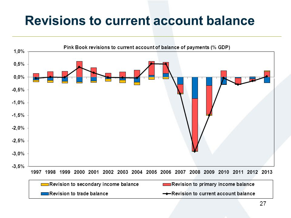 Revisions to current account balance 27