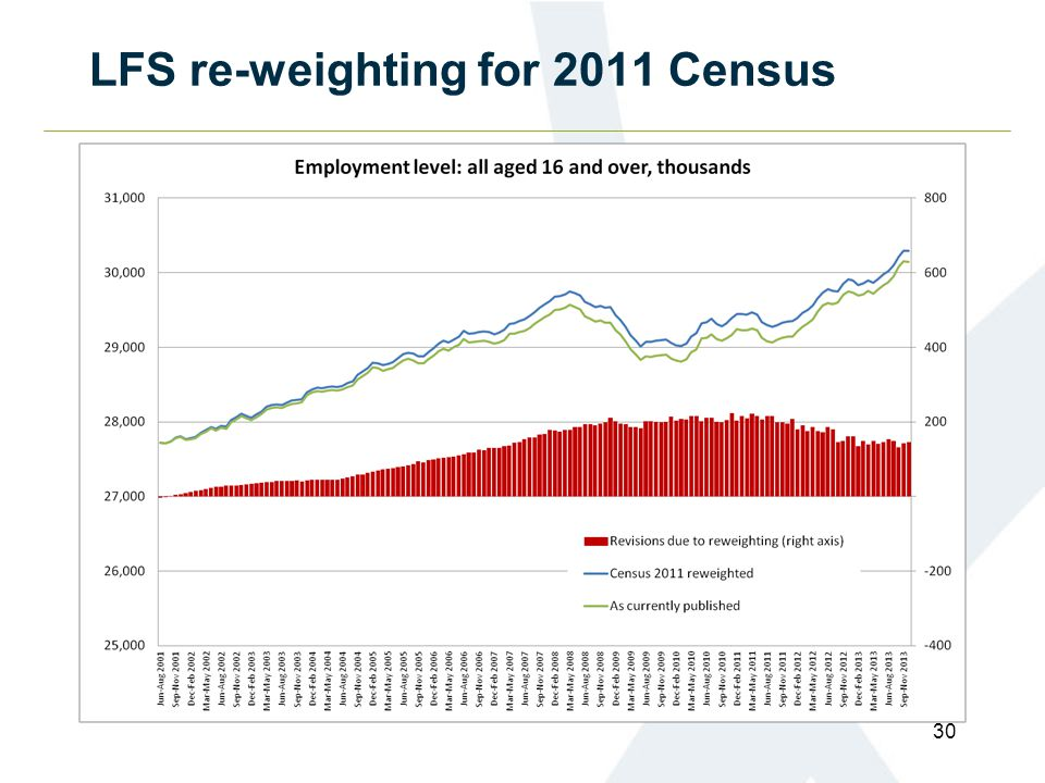 LFS re-weighting for 2011 Census 30