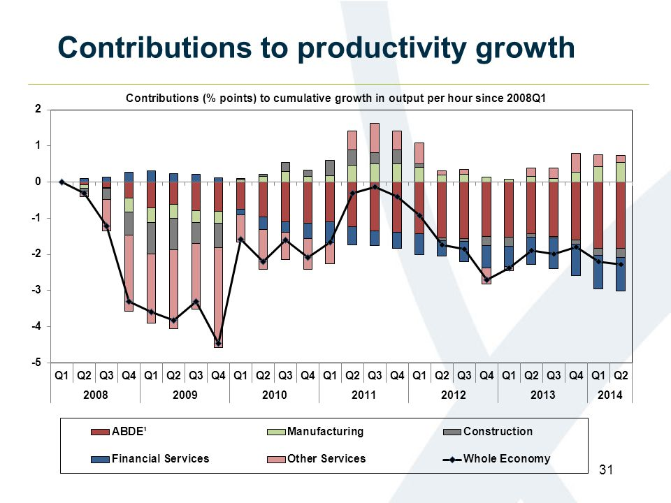 Contributions to productivity growth 31