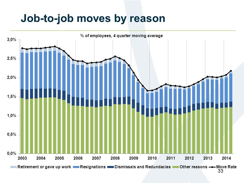 Job-to-job moves by reason 33