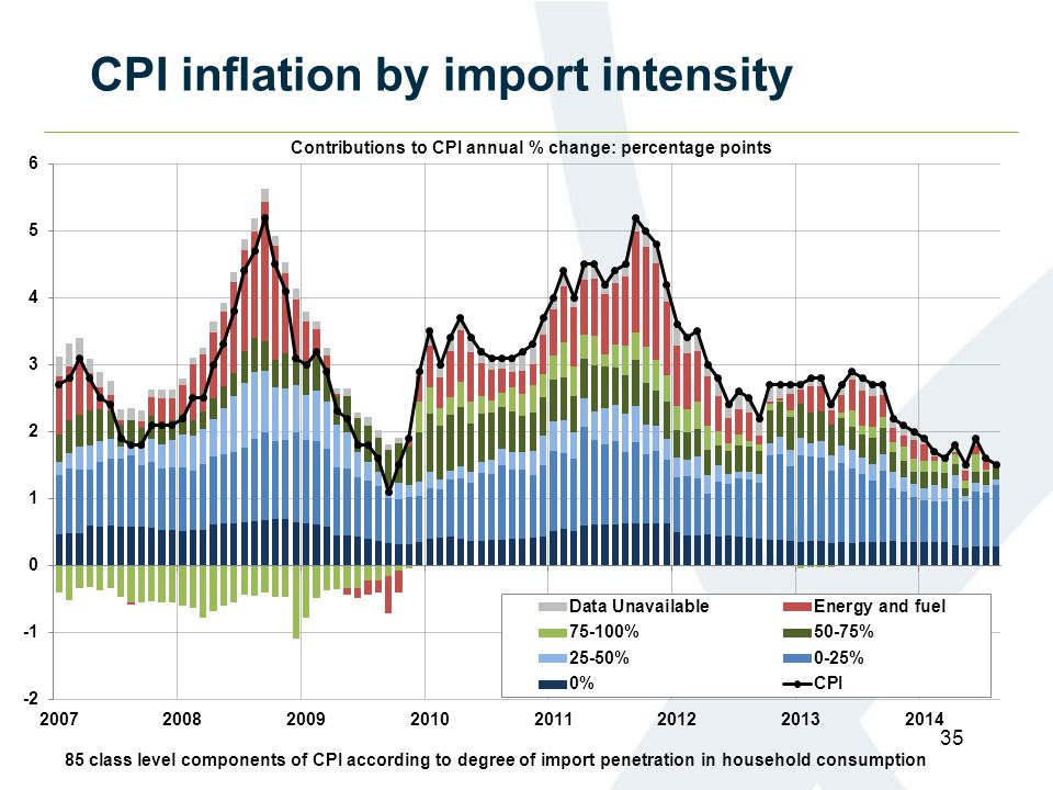 CPI inflation by import intensity 35 85 class level components of CPI according to degree of import penetration in household consumption