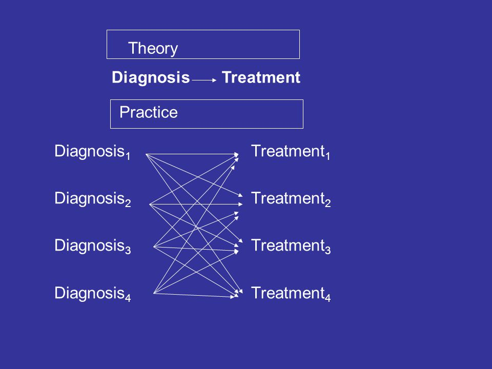Diagnosis 1 Treatment 1 Diagnosis 2 Treatment 2 Diagnosis 3 Treatment 3 Diagnosis 4 Treatment 4 Diagnosis Treatment Theory Practice