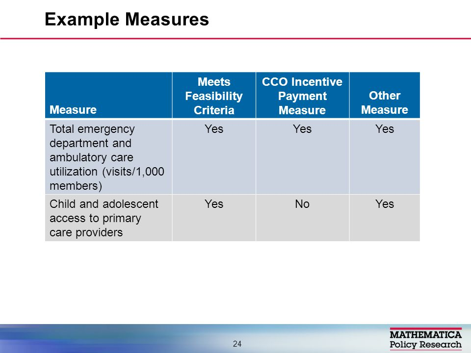 Example Measures 24 Measure Meets Feasibility Criteria CCO Incentive Payment Measure Other Measure Total emergency department and ambulatory care utilization (visits/1,000 members) Yes Child and adolescent access to primary care providers YesNoYes