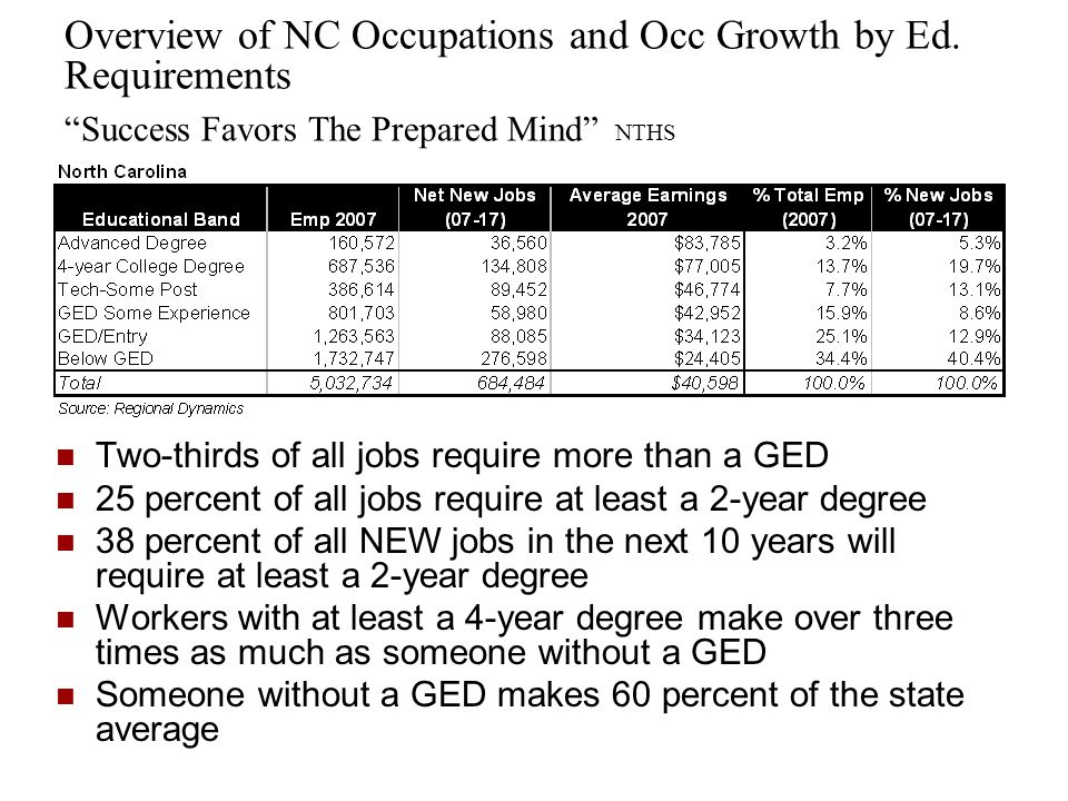 Overview of NC Occupations and Occ Growth by Ed.