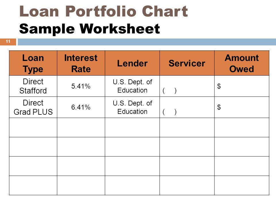 Loan Portfolio Chart Sample Worksheet Loan Type Interest Rate LenderServicer Amount Owed Direct Stafford 5.41% U.S. Dept. of Education( ) $ Direct Gra