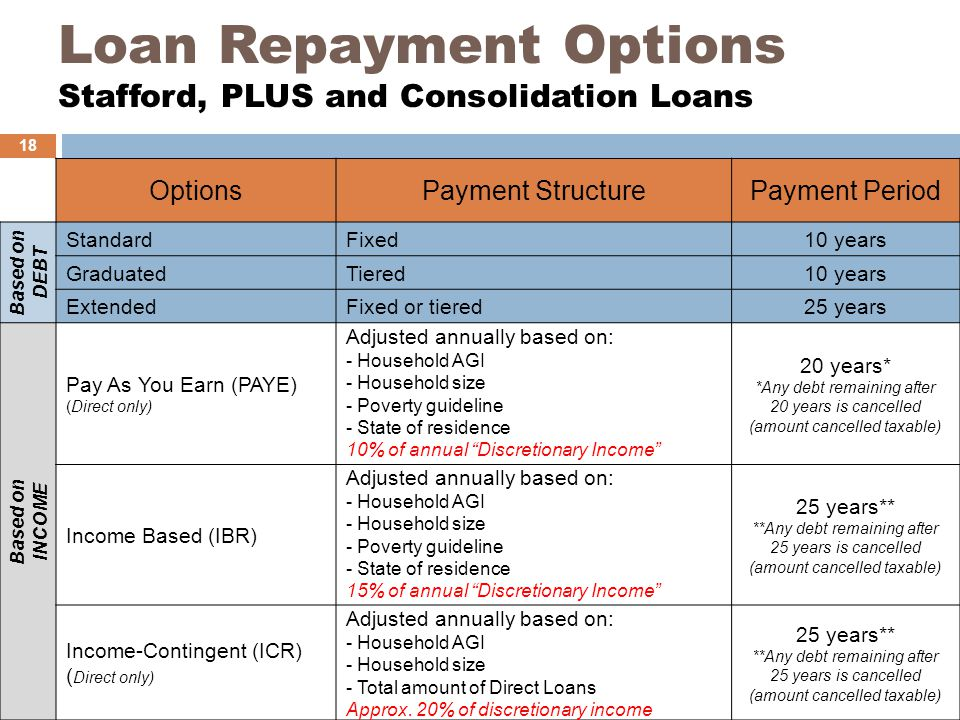 Loan Repayment Options Stafford, PLUS and Consolidation Loans OptionsPayment StructurePayment Period Based on DEBT StandardFixed10 years GraduatedTiered10 years ExtendedFixed or tiered25 years Based on INCOME Pay As You Earn (PAYE) (Direct only) Adjusted annually based on: - Household AGI - Household size - Poverty guideline - State of residence 10% of annual Discretionary Income 20 years* *Any debt remaining after 20 years is cancelled (amount cancelled taxable) Income Based (IBR) Adjusted annually based on: - Household AGI - Household size - Poverty guideline - State of residence 15% of annual Discretionary Income 25 years** **Any debt remaining after 25 years is cancelled (amount cancelled taxable) Income-Contingent (ICR) ( Direct only) Adjusted annually based on: - Household AGI - Household size - Total amount of Direct Loans Approx.