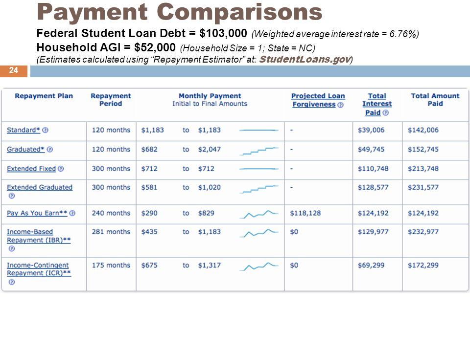 Payment Comparisons Federal Student Loan Debt = $103,000 (Weighted average interest rate = 6.76%) Household AGI = $52,000 (Household Size = 1; State = NC) (Estimates calculated using Repayment Estimator at: StudentLoans.gov ) 24