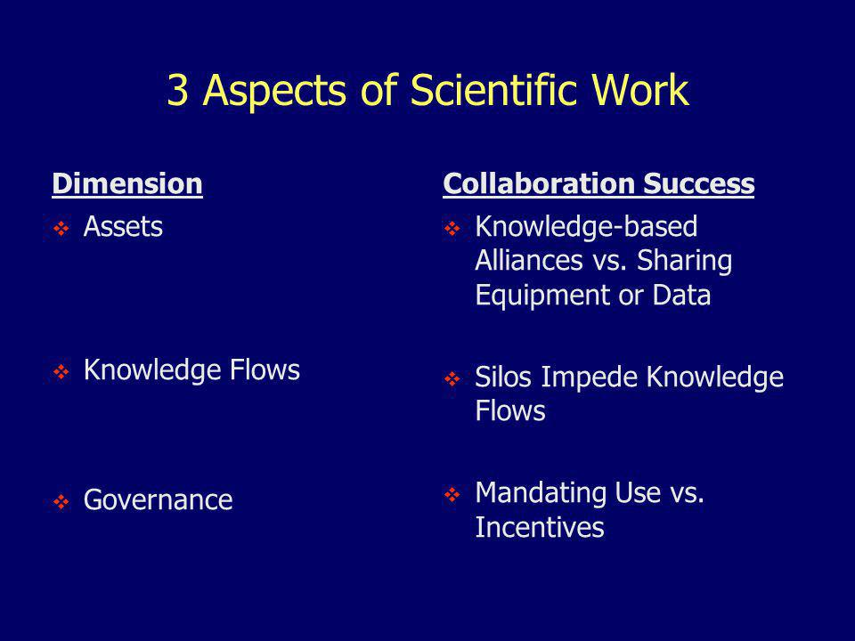 3 Aspects of Scientific Work Dimension  Assets  Knowledge Flows  Governance Collaboration Success  Knowledge-based Alliances vs.