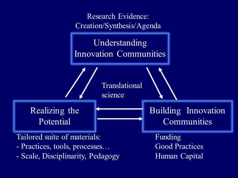 Understanding Innovation Communities Building Innovation Communities Realizing the Potential Translational science Research Evidence: Creation/Synthesis/Agenda Tailored suite of materials: - Practices, tools, processes… - Scale, Disciplinarity, Pedagogy Funding Good Practices Human Capital