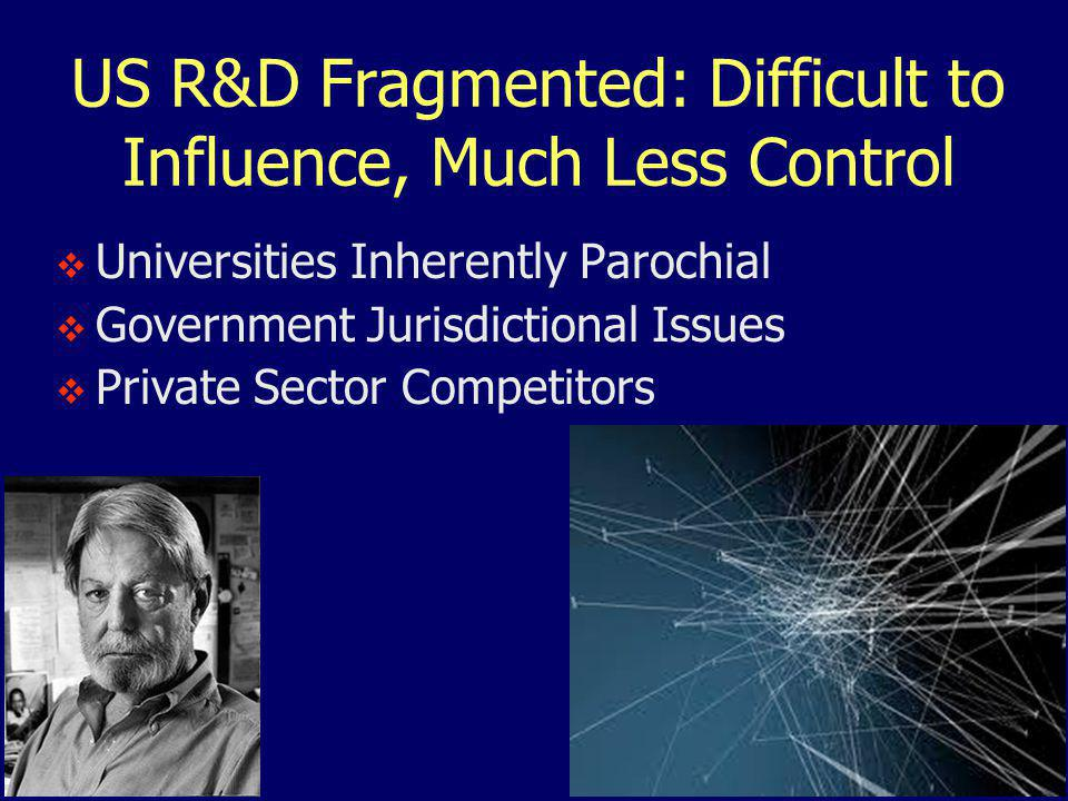 US R&D Fragmented: Difficult to Influence, Much Less Control  Universities Inherently Parochial  Government Jurisdictional Issues  Private Sector Competitors