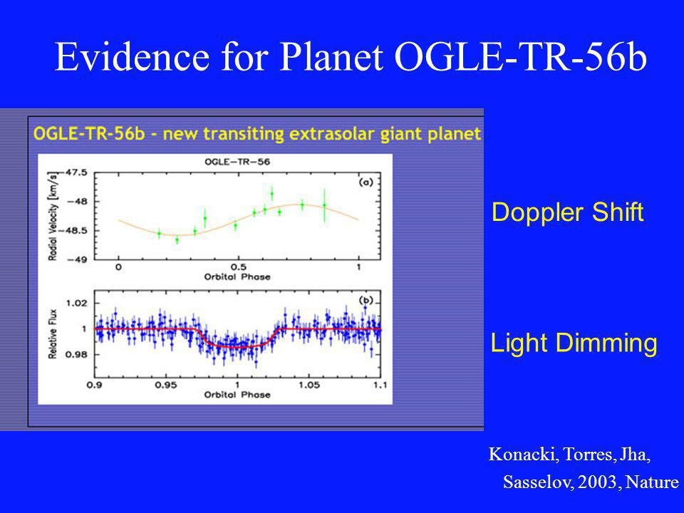 Evidence for Planet OGLE-TR-56b Light Dimming Doppler Shift Konacki, Torres, Jha, Sasselov, 2003, Nature