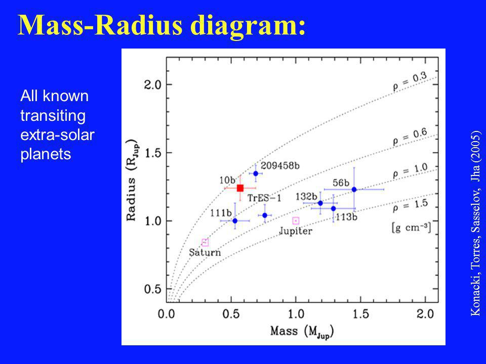 Mass-Radius diagram: Konacki, Torres, Sasselov, Jha (2005) All known transiting extra-solar planets