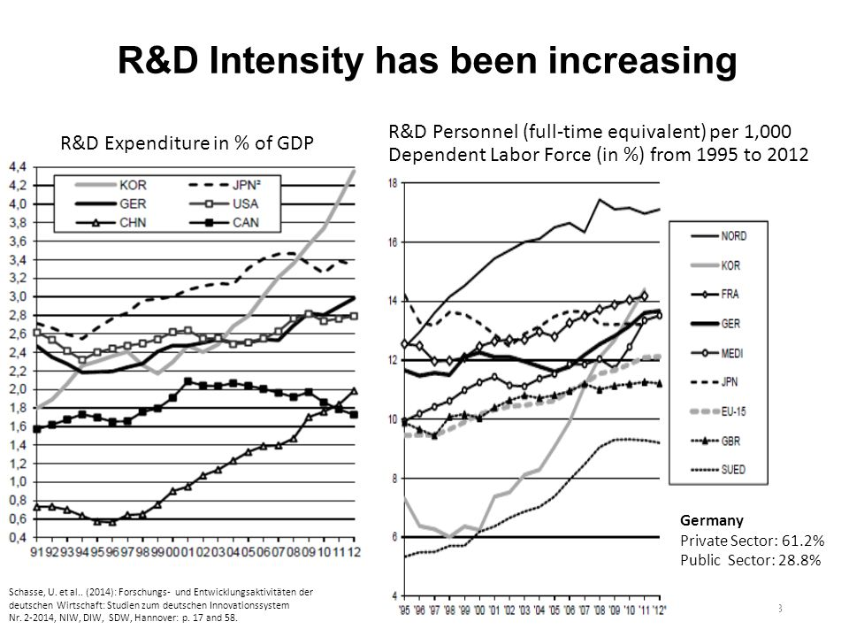 R&D Expenditure in % of GDP R&D Personnel (full-time equivalent) per 1,000 Dependent Labor Force (in %) from 1995 to 2012 3 Schasse, U.