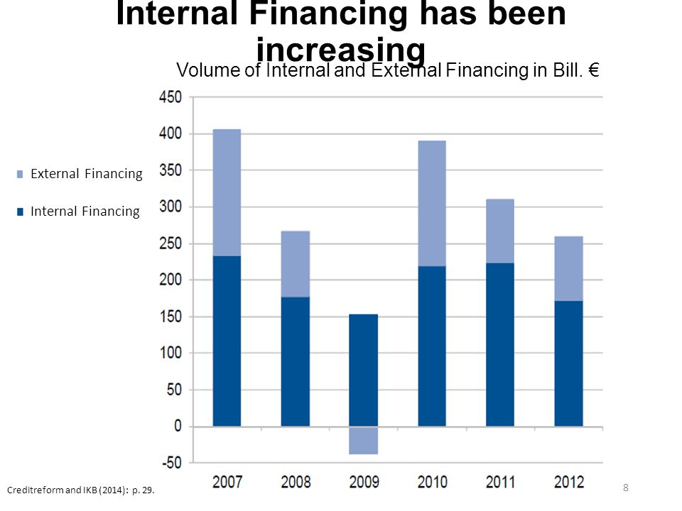 Internal Financing has been increasing 8 External Financing Internal Financing Creditreform and IKB (2014): p.