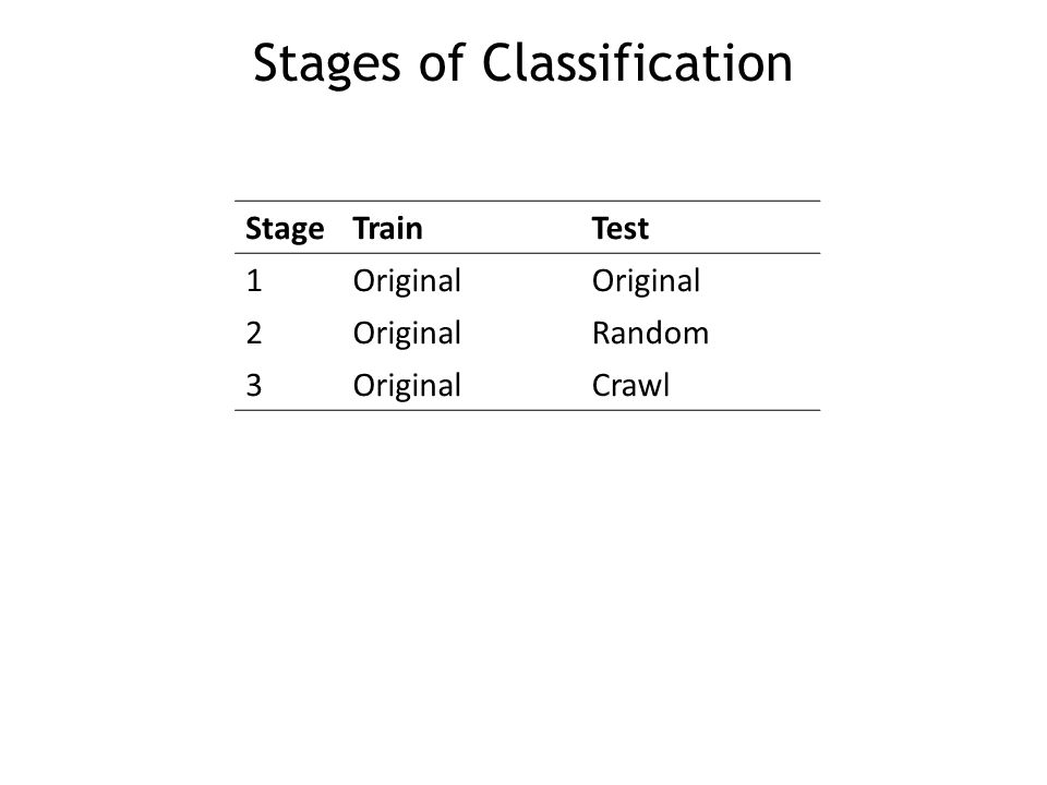 Stages of Classification StageTrainTest 1Original 2 Random 3OriginalCrawl