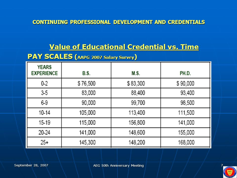 September 28, 2007 AEG 50th Anniversary Meeting 7 CONTINUING PROFESSIONAL DEVELOPMENT AND CREDENTIALS Value of Educational Credential vs. Time PAY SCA