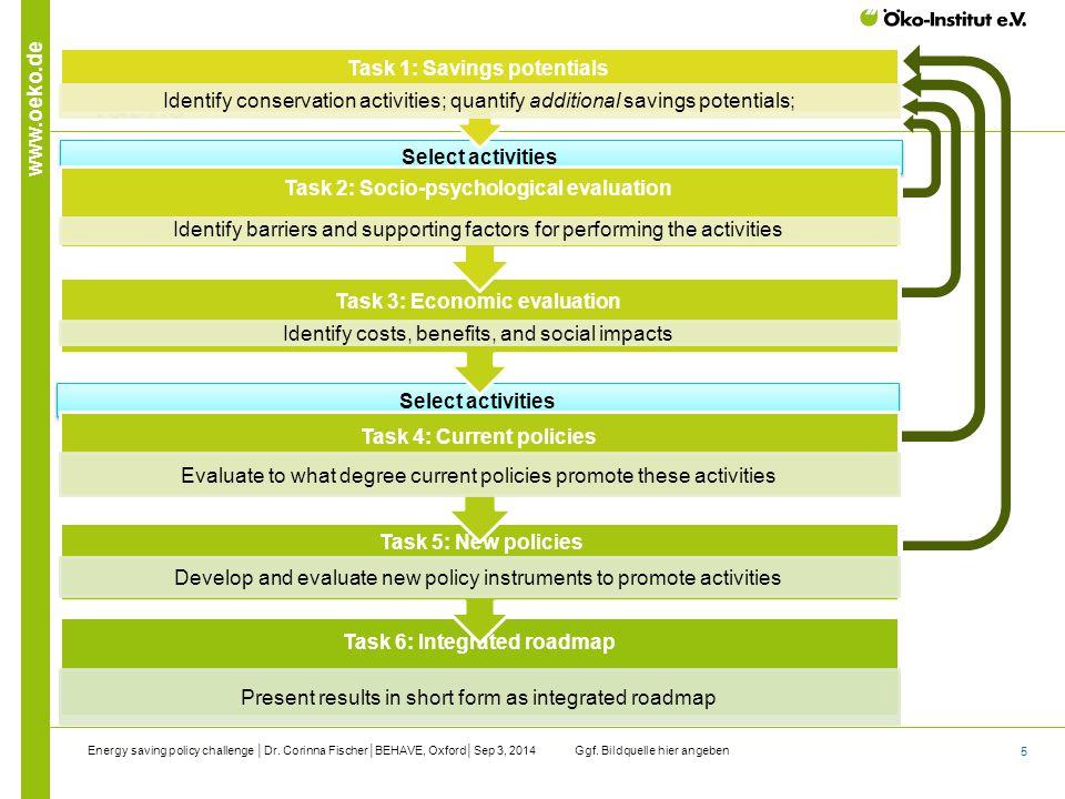 5 www.oeko.de Select activities Tasks Ggf. Bildquelle hier angebenEnergy saving policy challenge │Dr. Corinna Fischer│BEHAVE, Oxford│Sep 3, 2014 Hinwe