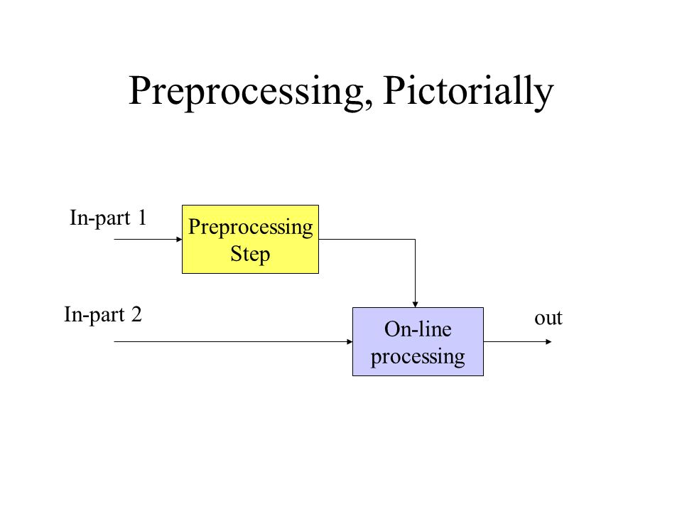 Preprocessing, Pictorially Preprocessing Step On-line processing In-part 1 In-part 2 out