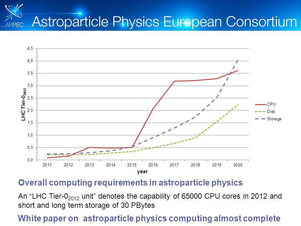 An LHC Tier-0 2012 unit denotes the capability of 65000 CPU cores in 2012 and short and long term storage of 30 PBytes Overall computing requirements in astroparticle physics White paper on astroparticle physics computing almost complete