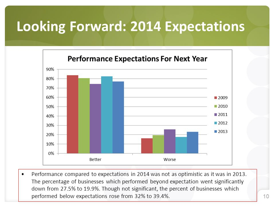 10 Looking Forward: 2014 Expectations Performance compared to expectations in 2014 was not as optimistic as it was in 2013.