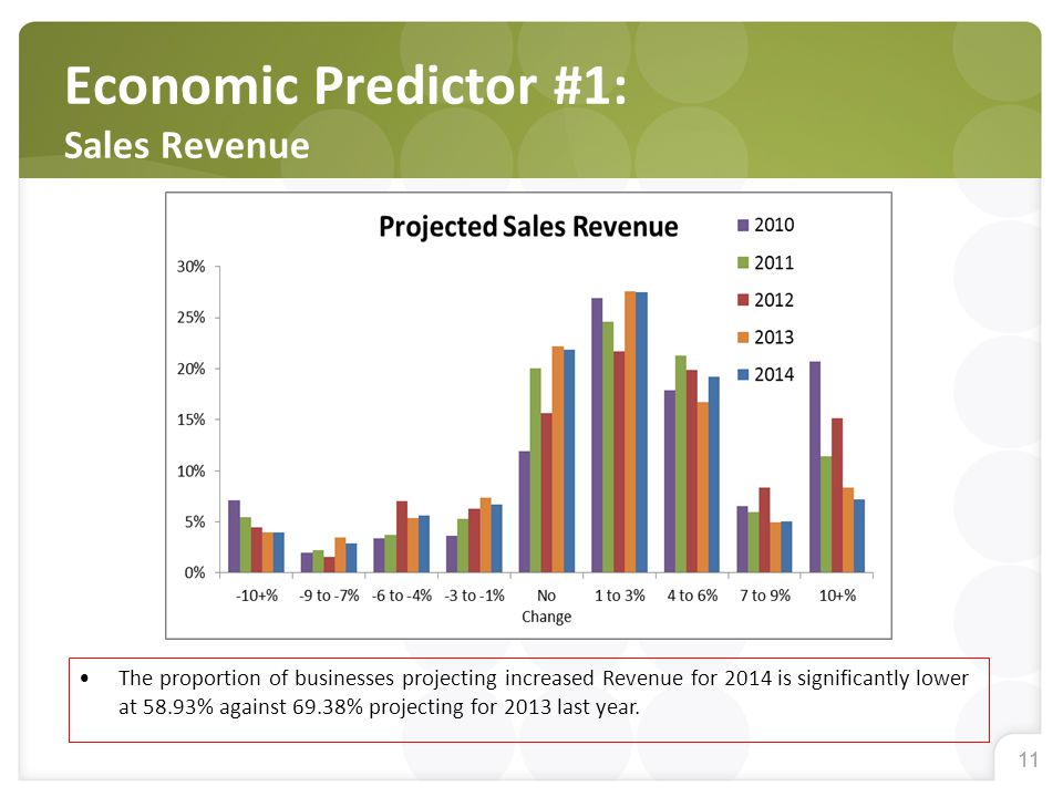 11 Economic Predictor #1: Sales Revenue The proportion of businesses projecting increased Revenue for 2014 is significantly lower at 58.93% against 69