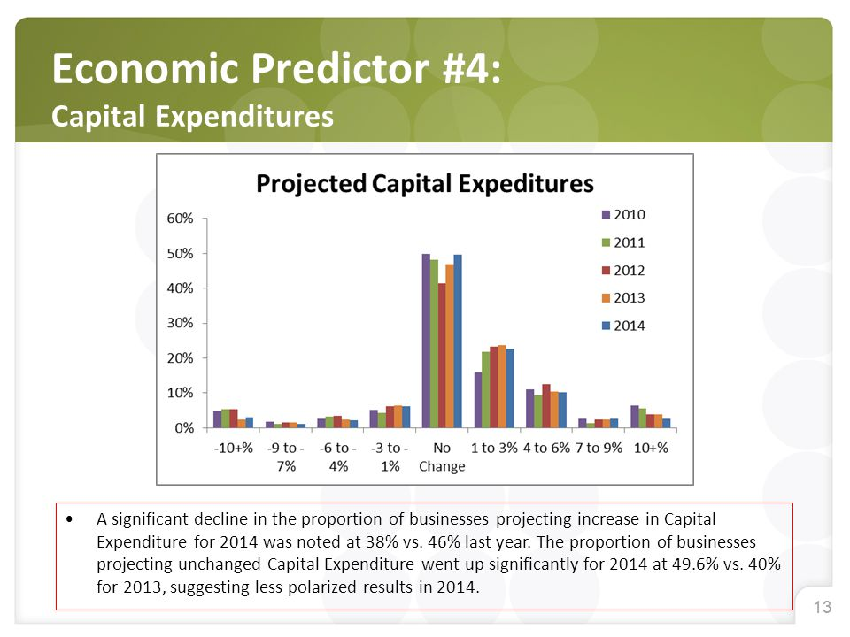 13 Economic Predictor #4: Capital Expenditures A significant decline in the proportion of businesses projecting increase in Capital Expenditure for 2014 was noted at 38% vs.