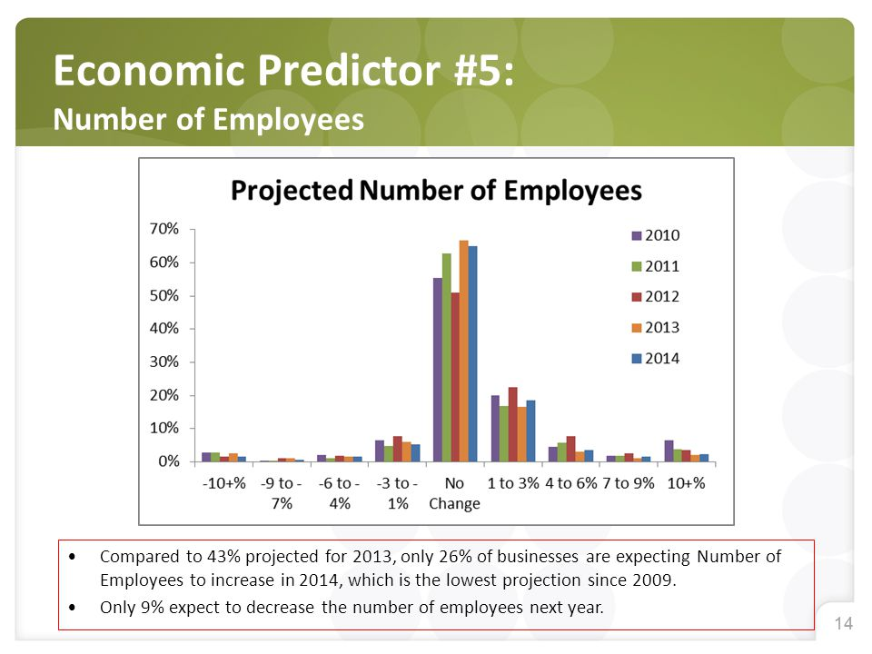 14 Economic Predictor #5: Number of Employees Compared to 43% projected for 2013, only 26% of businesses are expecting Number of Employees to increase in 2014, which is the lowest projection since 2009.