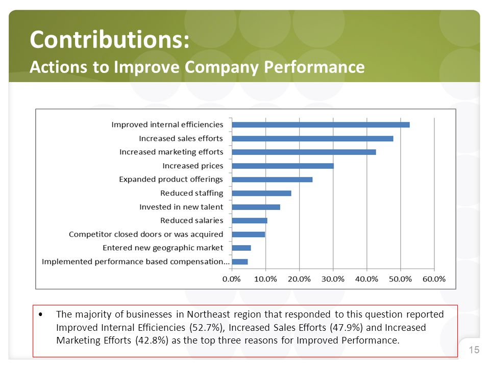 15 Contributions: Actions to Improve Company Performance The majority of businesses in Northeast region that responded to this question reported Impro