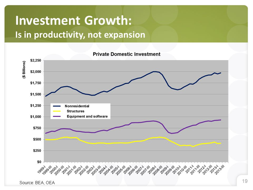 19 Investment Growth: Is in productivity, not expansion Source: BEA, OEA