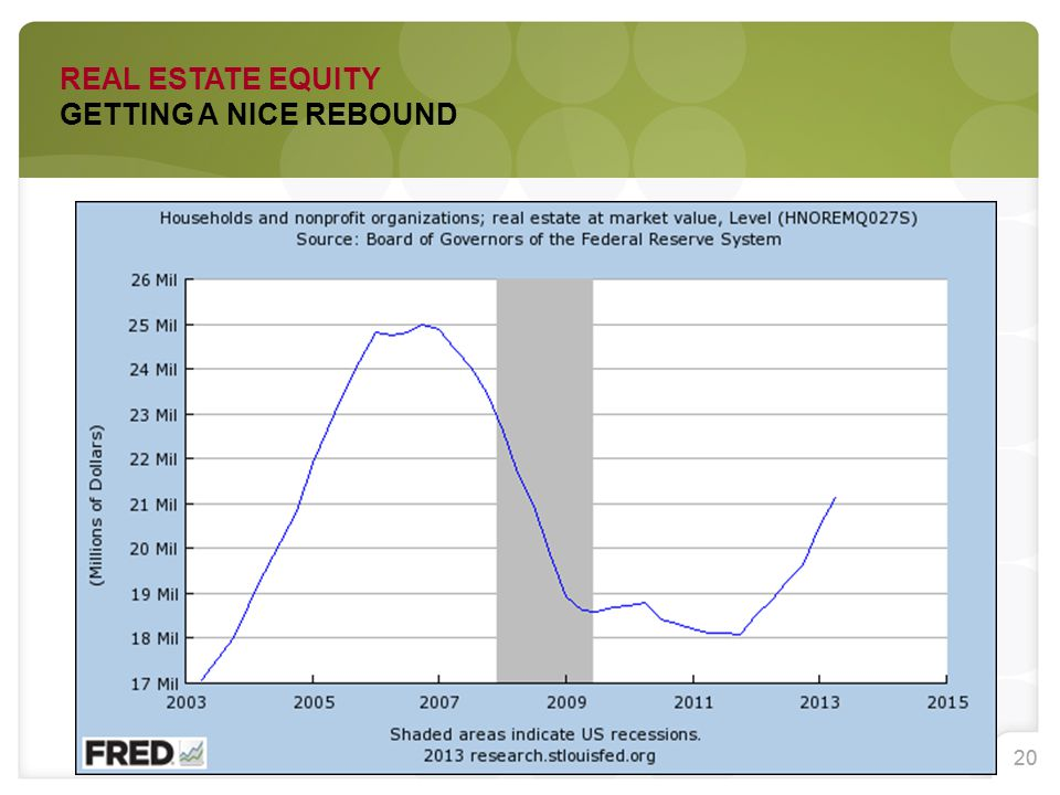 20 REAL ESTATE EQUITY GETTING A NICE REBOUND