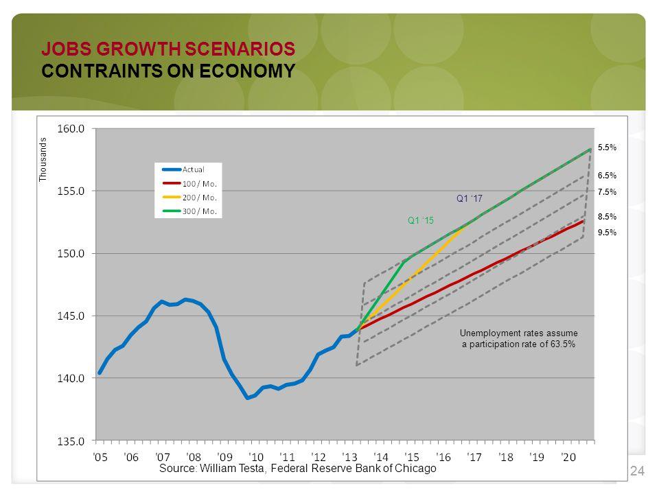 24 Thousands 5.5% 6.5% 7.5% 8.5% 9.5% Q1 '15 Q1 '17 Unemployment rates assume a participation rate of 63.5% JOBS GROWTH SCENARIOS CONTRAINTS ON ECONOM