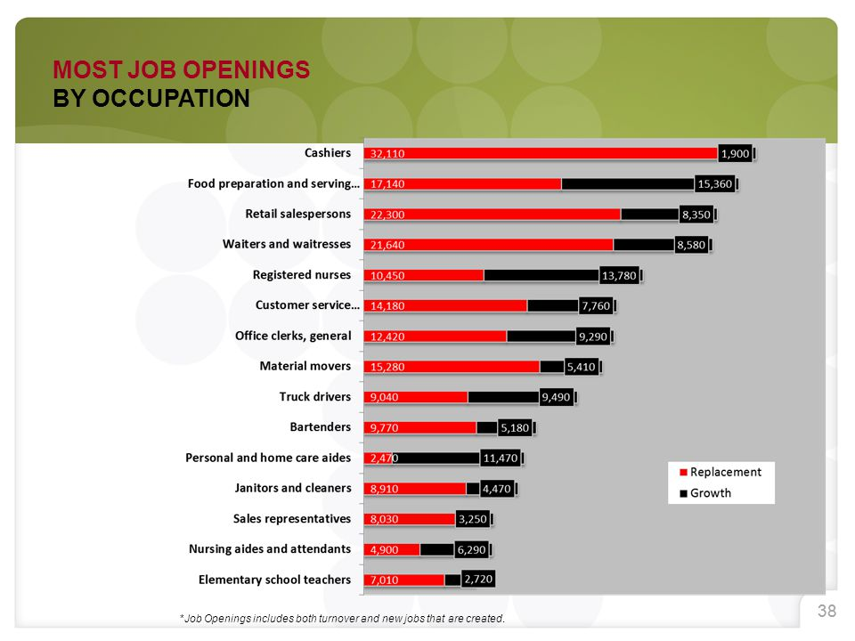 38 *Job Openings includes both turnover and new jobs that are created. MOST JOB OPENINGS BY OCCUPATION
