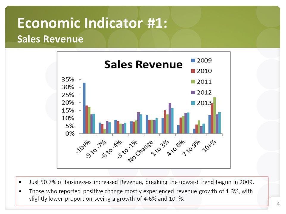 44 Economic Indicator #1: Sales Revenue Just 50.7% of businesses increased Revenue, breaking the upward trend begun in 2009.