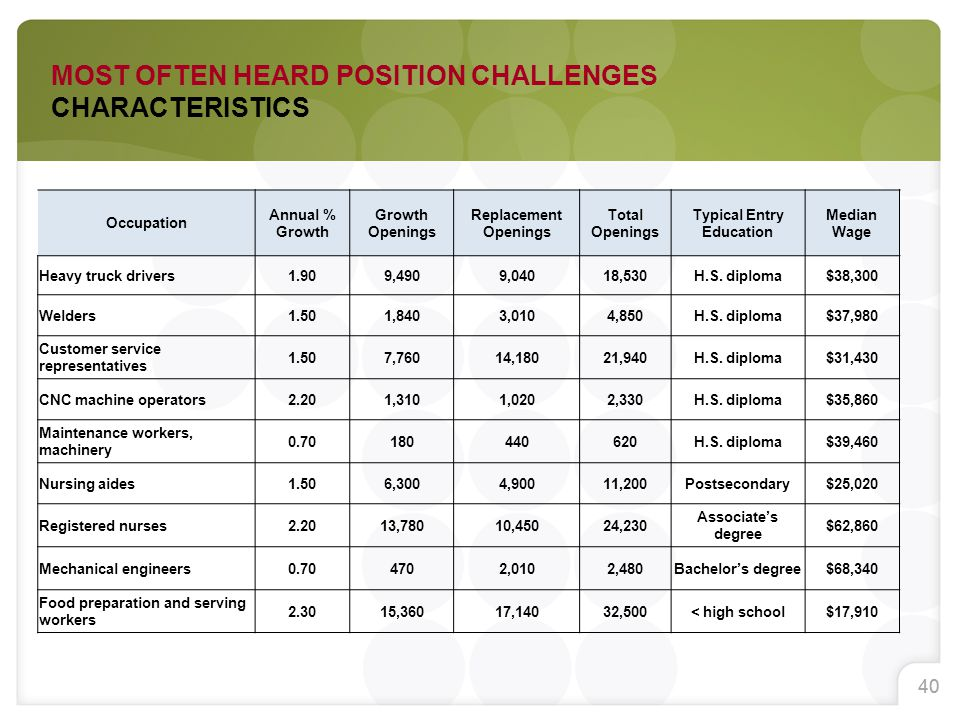 40 MOST OFTEN HEARD POSITION CHALLENGES CHARACTERISTICS Occupation Annual % Growth Growth Openings Replacement Openings Total Openings Typical Entry Education Median Wage Heavy truck drivers1.909,4909,04018,530H.S.