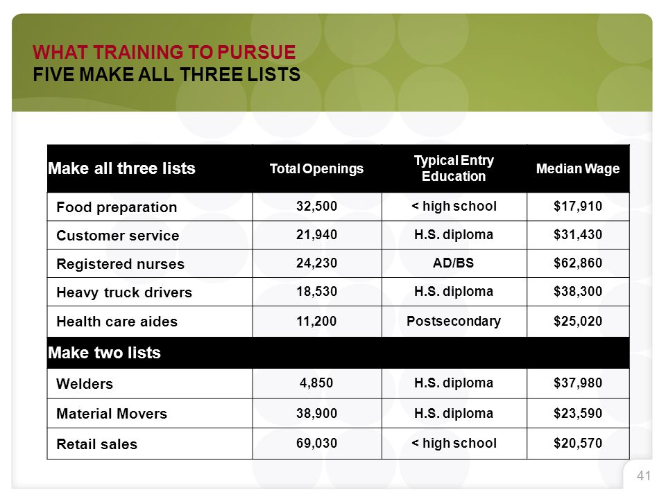 41 WHAT TRAINING TO PURSUE FIVE MAKE ALL THREE LISTS Make all three lists Total Openings Typical Entry Education Median Wage Food preparation 32,500<