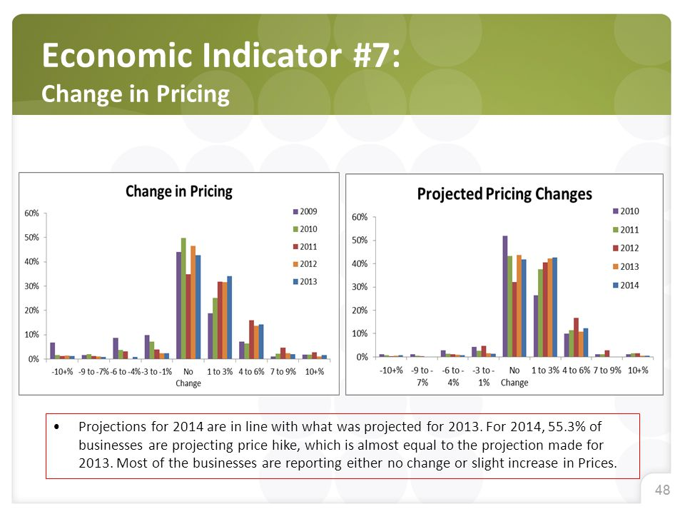 48 Economic Indicator #7: Change in Pricing Projections for 2014 are in line with what was projected for 2013. For 2014, 55.3% of businesses are proje