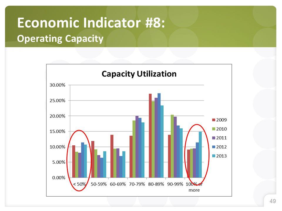 49 Economic Indicator #8: Operating Capacity