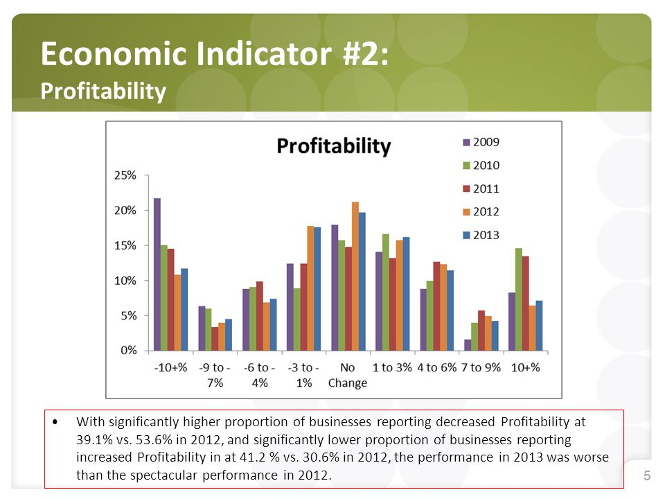 55 Economic Indicator #2: Profitability With significantly higher proportion of businesses reporting decreased Profitability at 39.1% vs. 53.6% in 201