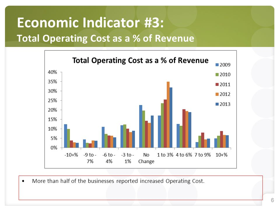 66 Economic Indicator #3: Total Operating Cost as a % of Revenue More than half of the businesses reported increased Operating Cost.