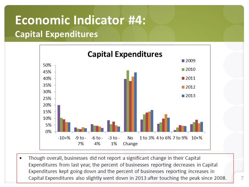 77 Economic Indicator #4: Capital Expenditures Though overall, businesses did not report a significant change in their Capital Expenditures from last year, the percent of businesses reporting decreases in Capital Expenditures kept going down and the percent of businesses reporting increases in Capital Expenditures also slightly went down in 2013 after touching the peak since 2008.