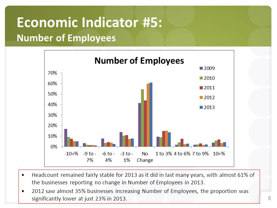 88 Economic Indicator #5: Number of Employees Headcount remained fairly stable for 2013 as it did in last many years, with almost 61% of the businesses reporting no change in Number of Employees in 2013.